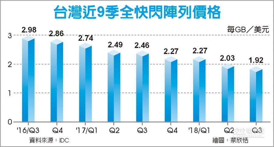 台灣近9季全快閃陣列價格
