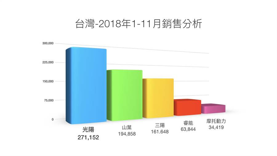 2018年1-11月光陽機車銷售累積台數271152居全台第一。(光陽提供)