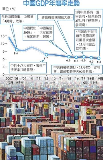 社科院:明年陸GDP 增6.3%