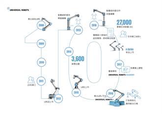 Universal Robots商用協作型機器人問世10周年 持續降低自動化門檻