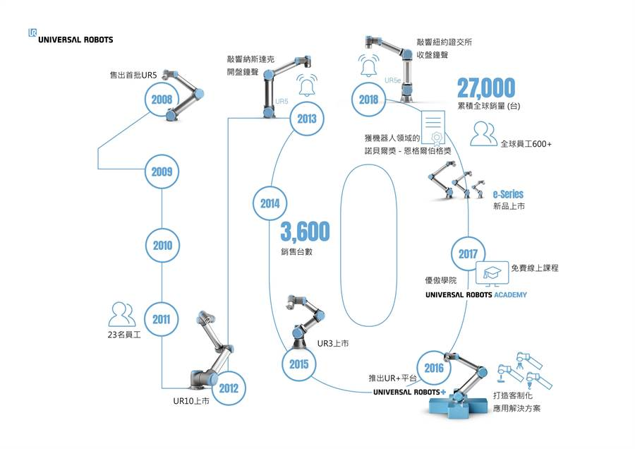 Universal Robots全球首款商用協作型機器人問世十周年,持續引領市場降低產業自動化門檻。