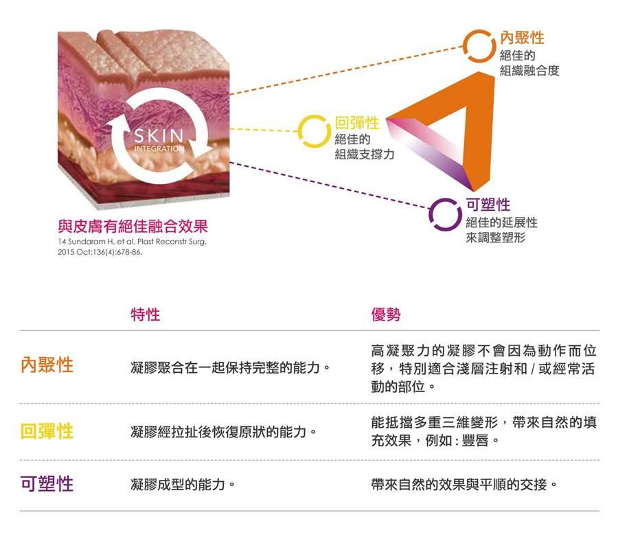 比起傳統玻尿酸,新一代水無痕玻尿酸(CPM)在內聚力、回彈性及可塑性的表現上更為優異。(圖/玻尿酸醫學研討會提供)