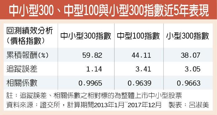 中小型300、中型100與小型300指數近5年表現