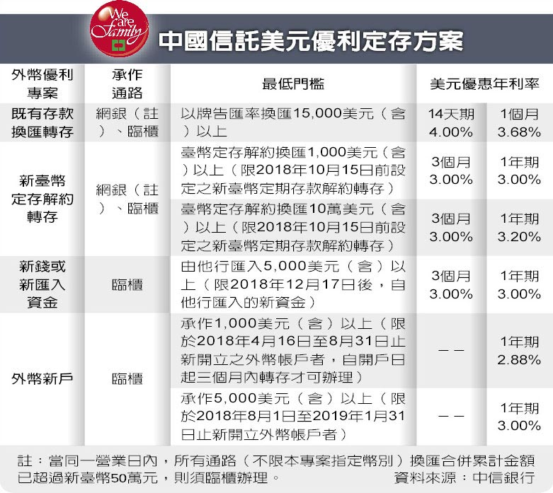 中國信託美元優利定存方案