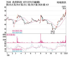 熱門股-兆利 價量俱揚波段新高