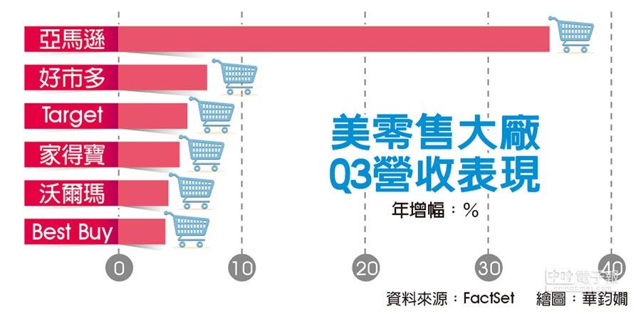 美零售大廠Q3營收表現