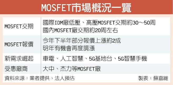 MOSFET市場概況一覽