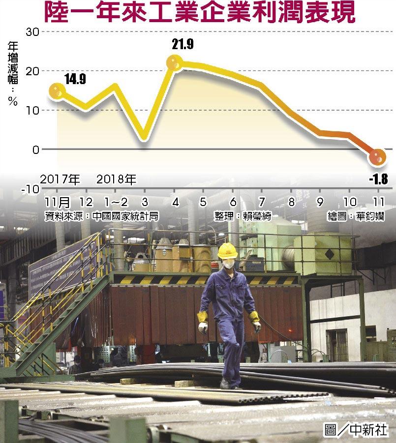陸一年來工業企業利潤表現
