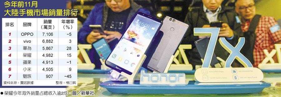 今年前11月大陸手機市場銷量排行  ●榮耀今年海外銷量占總收入逾2成。圖/新華社