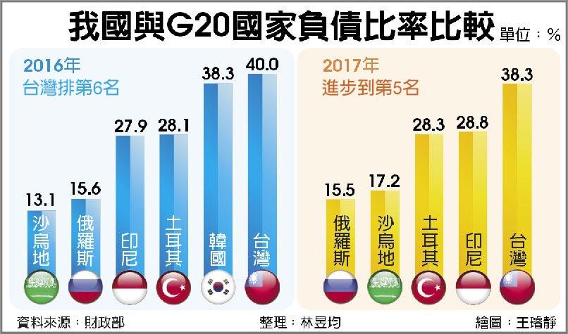 我國與G20國家負債比率比較