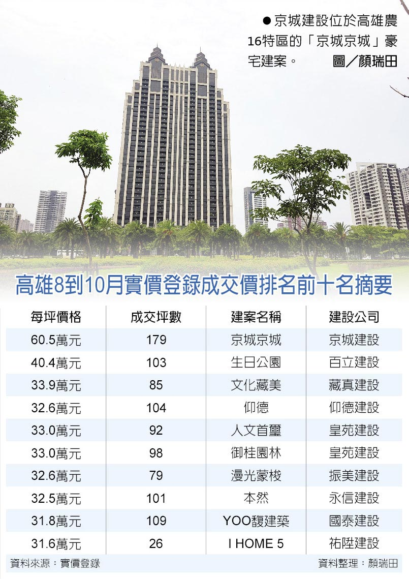京城建設位於高雄農16特區的「京城京城」豪宅建案。圖/顏瑞田