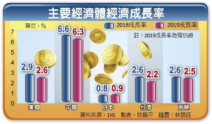 主要經濟體經濟成長率