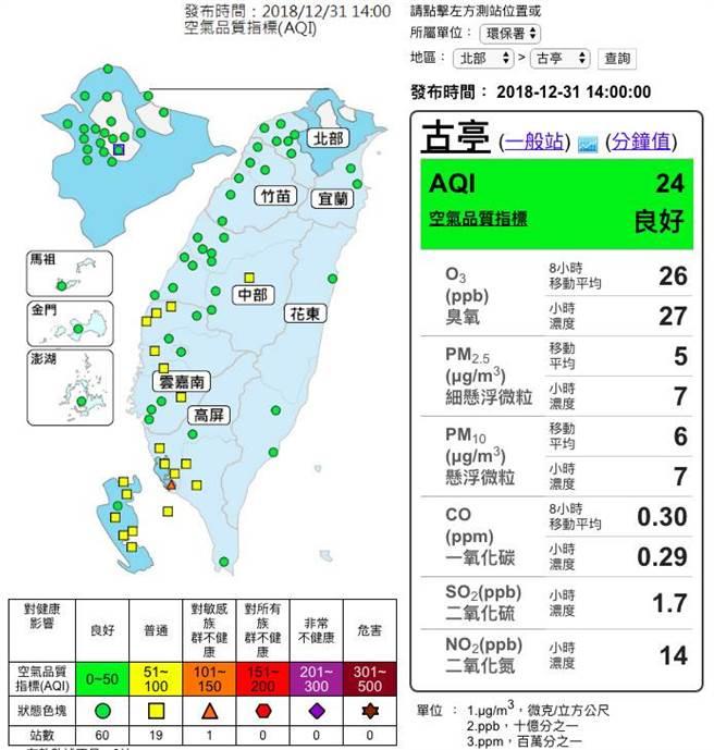 今天台灣各地空品大部分為良好,不過環保署曾統計古亭測站在煙火放完後,測到PM2.5濃度超過100微克/立方公尺,提醒民眾留意。(翻攝環保署空品測網)