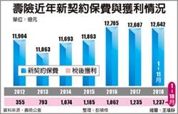 壽險保費、獲利 今年成長難度高