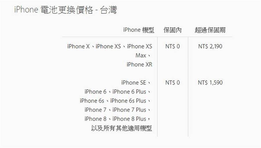 2019 年 1 月 1 日(含)之後適用的 iPhone 電池更換價格。(圖/翻攝蘋果官網)