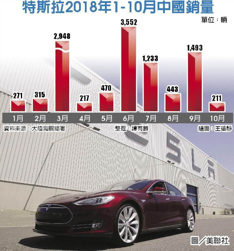 特斯拉2018年1-10月中國銷量