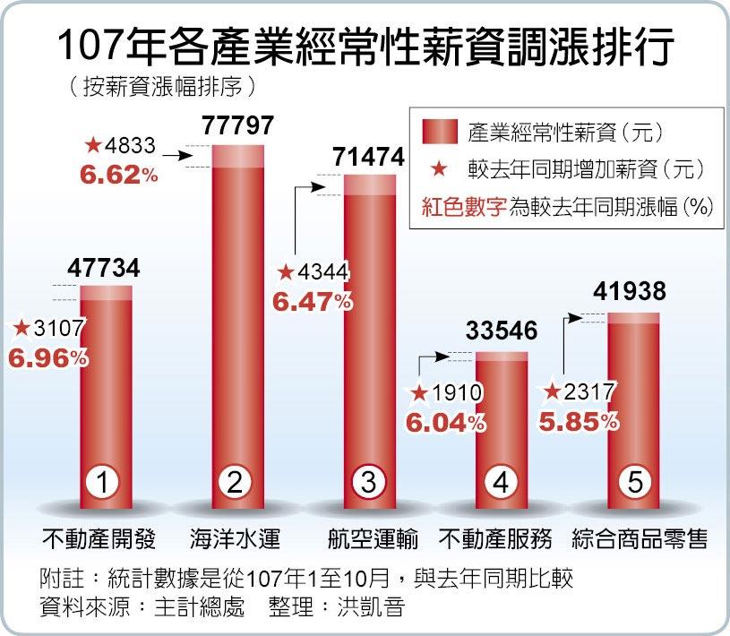 107年各產業經常性薪資調漲排行