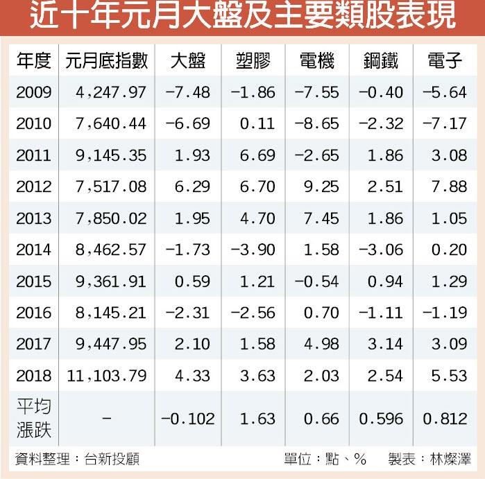 近十年元月大盤及主要類股表現