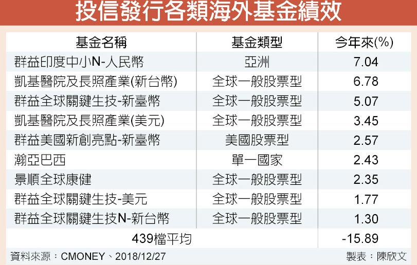 投信發行各類海外基金績效
