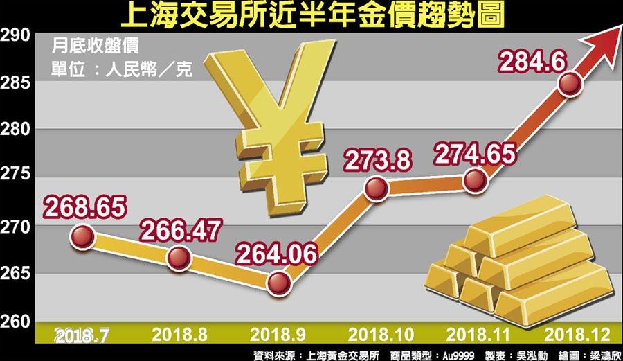 上海交易所近半年金價趨勢圖