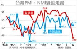 我上月製造業PMI 墜至44.8