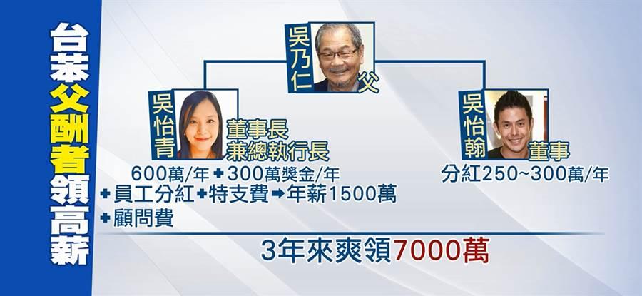 吳乃仁家族一年領走台苯7千萬元的薪酬與顧問費。