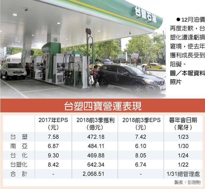 台塑四寶營運表現 12月油價再度走軟,台塑化遭逢虧損窘境,使去年獲利成長受到阻礙。圖/本報資料照片
