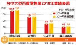 台中百貨業去年吸金600億