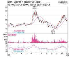 熱門股-矽創 出貨成長股價強漲