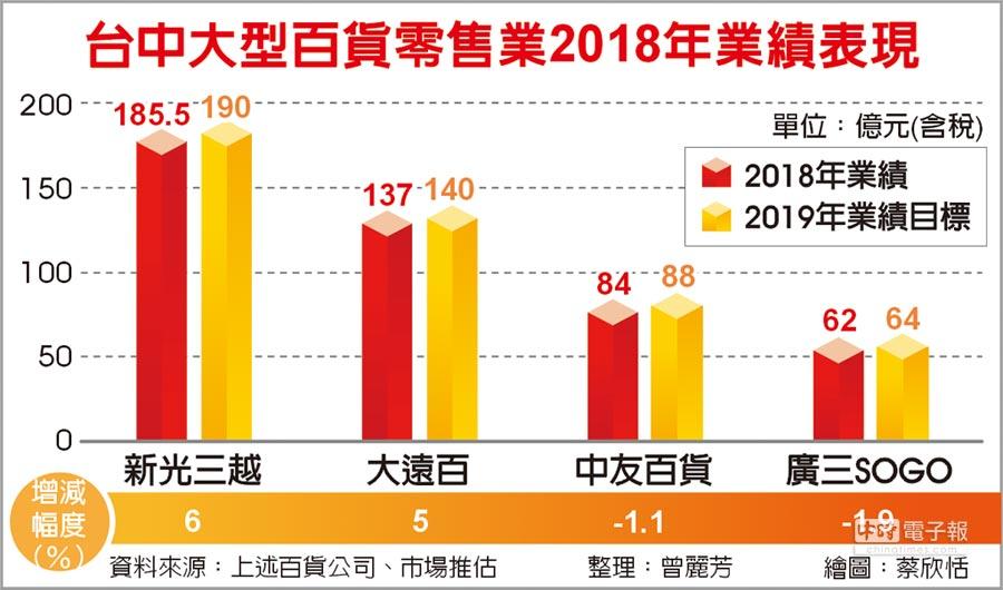 台中大型百貨零售業2018年業績表現
