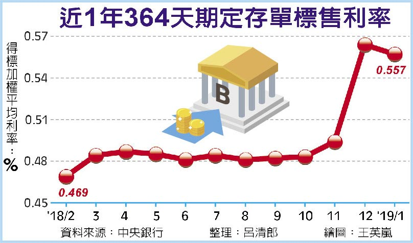 近1年364天期定存單標售利率