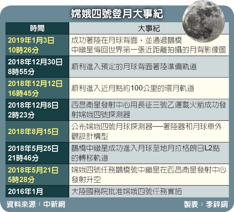 嫦娥四號登月大事紀