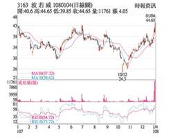 熱門股-波若威 股價創波段新高
