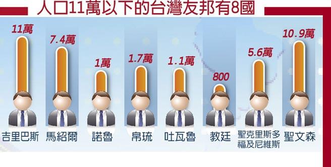 人口11萬以下的台灣友邦有8國