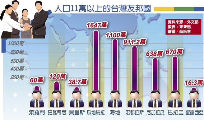 人口11萬以上的台灣友邦國