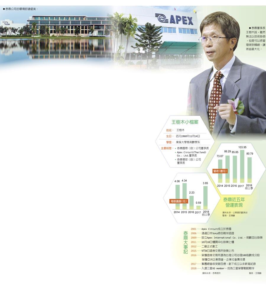 王樹木小檔案、泰鼎近五年營運表現、泰鼎大事記 泰鼎董事長王樹木說,雖然無法以技術掛帥,但是可以將管理做到精緻,讓效益最大化。