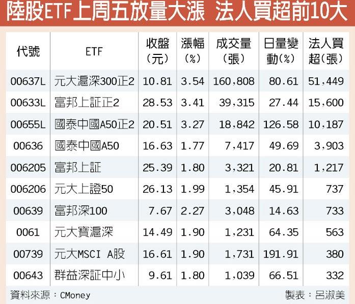 陸股ETF上周五放量大漲 法人買超前10大