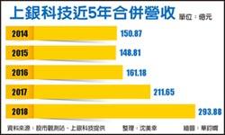 上銀去年營收293億 創新高