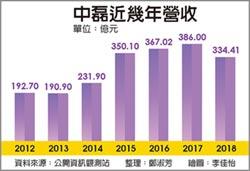 中磊去年Q4營收 創全年新高