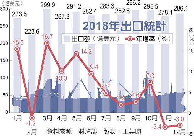 2018年出口統計