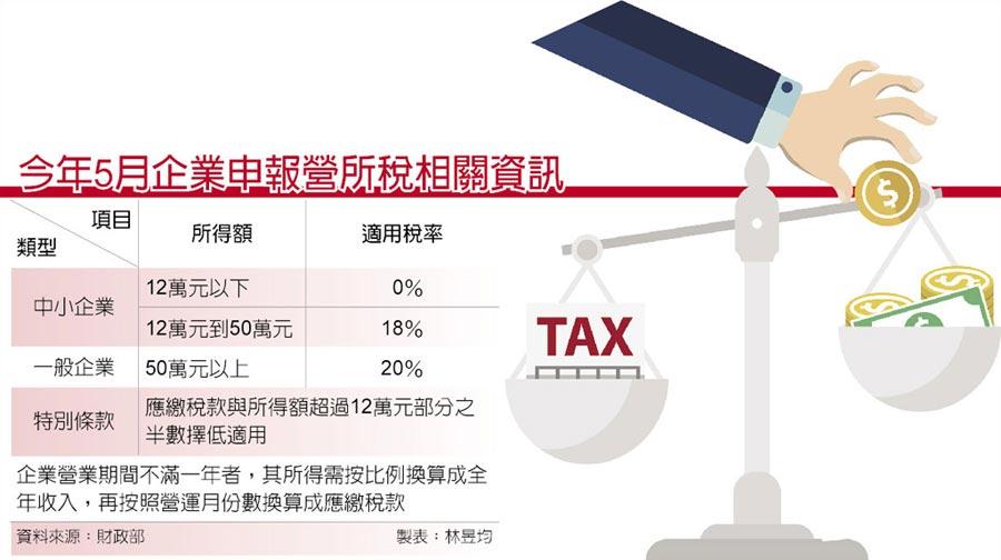 今年5月企業申報營所稅相關資訊