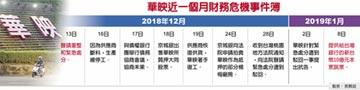 華映跳票10億 下市危機浮現