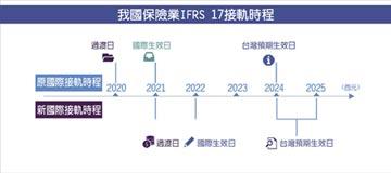 IFRS 17複雜度高、影響大