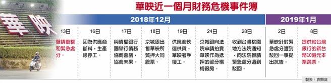 華映近一個月財務危機事件簿