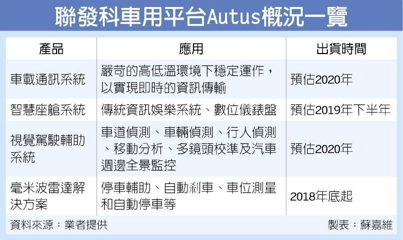 聯發科車用平台Autus概況一覽