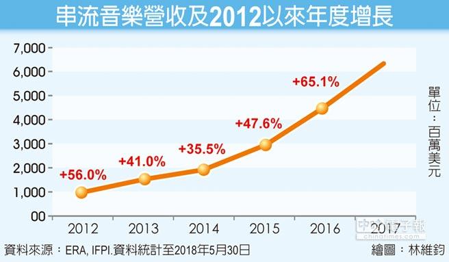 串流音樂營收及2012以來年度增長