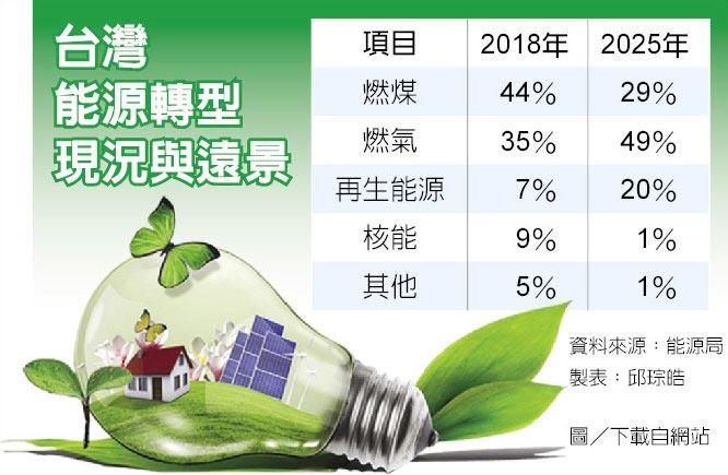 台灣能源轉型現況與遠景
