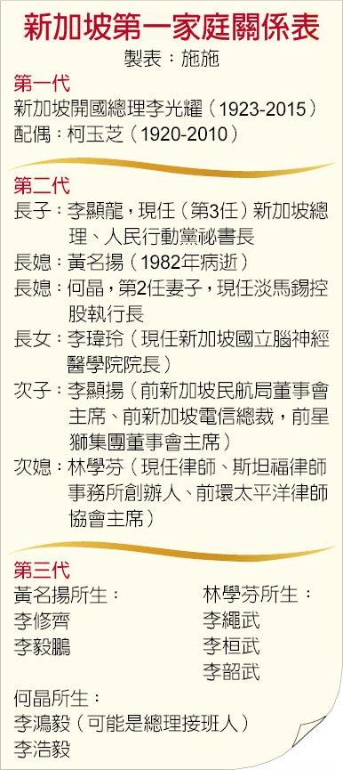 新加坡第一家庭關係表