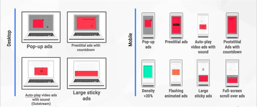 Google 宣佈優質廣告聯盟所制定的 12 種違反優質數位廣告的形式。(圖/翻攝Google部落格)