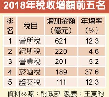 去年超徵888億 營所稅占3成